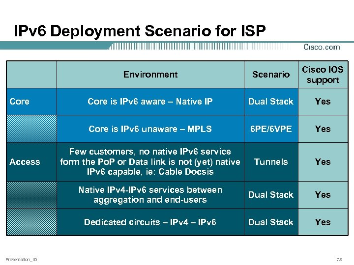 IPv 6 Deployment Scenario for ISP Environment Dual Stack Yes 6 PE/6 VPE Yes