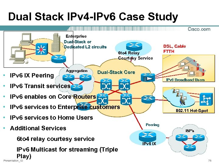 Dual Stack IPv 4 -IPv 6 Case Study Enterprise Dual-Stack or Dedicated L 2