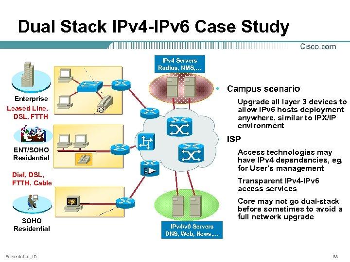 Dual Stack IPv 4 -IPv 6 Case Study IPv 4 Servers Radius, NMS, …
