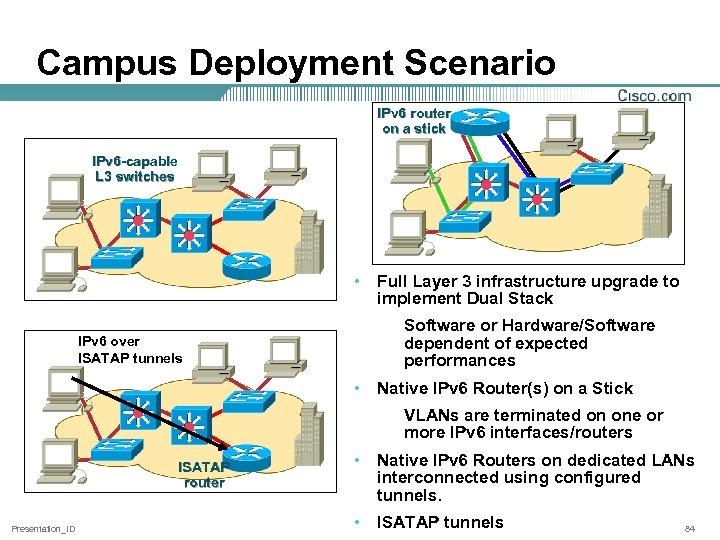 Campus Deployment Scenario IPv 6 router on a stick IPv 6 -capable L 3
