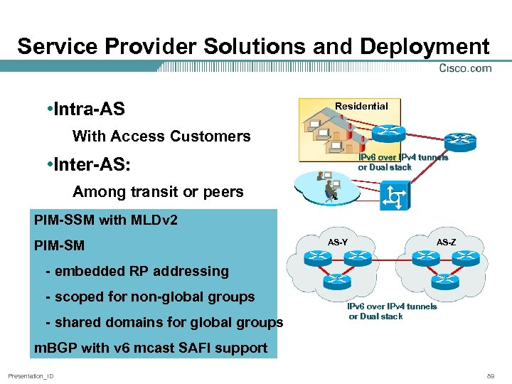 Service Provider Solutions and Deployment • Intra-AS Residential With Access Customers IPv 6 over