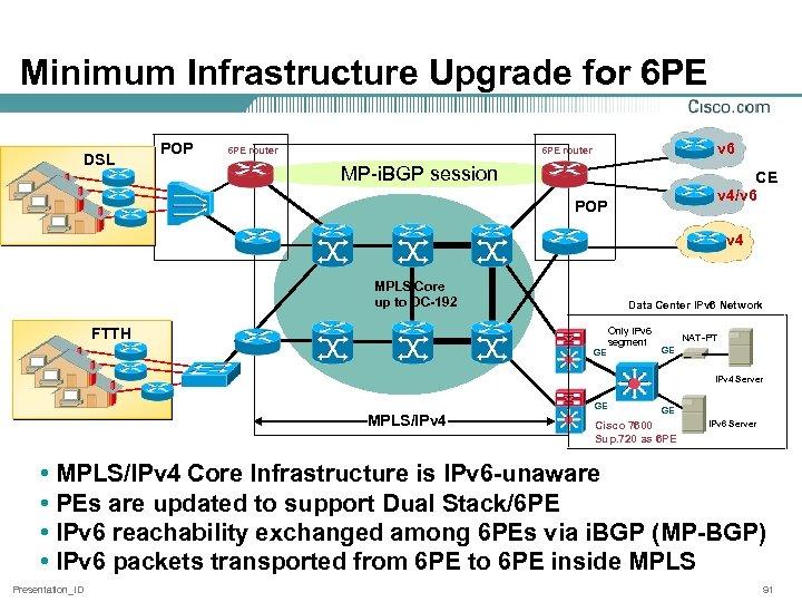 Minimum Infrastructure Upgrade for 6 PE DSL POP 6 PE router v 6 6