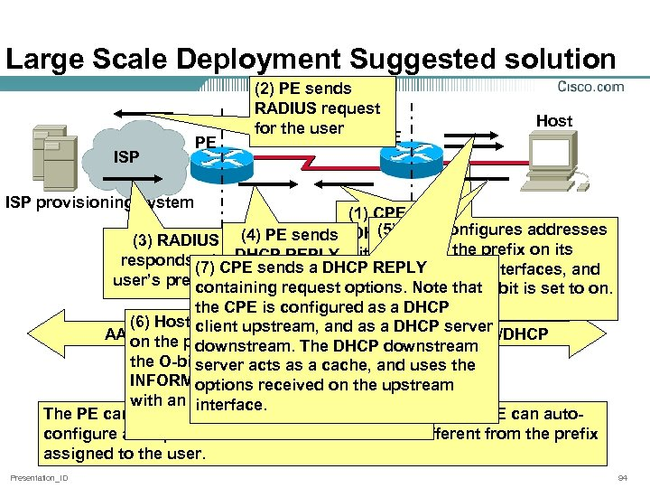 Large Scale Deployment Suggested solution ISP PE (2) PE sends RADIUS request for the