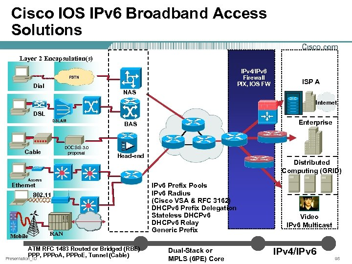 Cisco IOS IPv 6 Broadband Access Solutions Layer 2 Encapsulation(s) IPv 4/IPv 6 Firewall