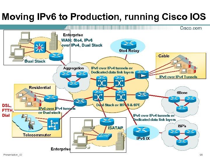 Moving IPv 6 to Production, running Cisco IOS Enterprise WAN: 6 to 4, IPv