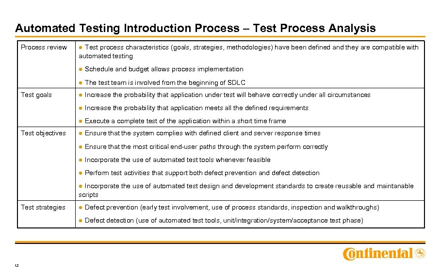Automated Testing Introduction Process – Test Process Analysis Process review ● Test process characteristics