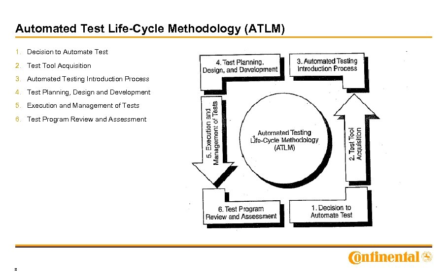 Automated Test Life-Cycle Methodology (ATLM) 1. Decision to Automate Test 2. Test Tool Acquisition