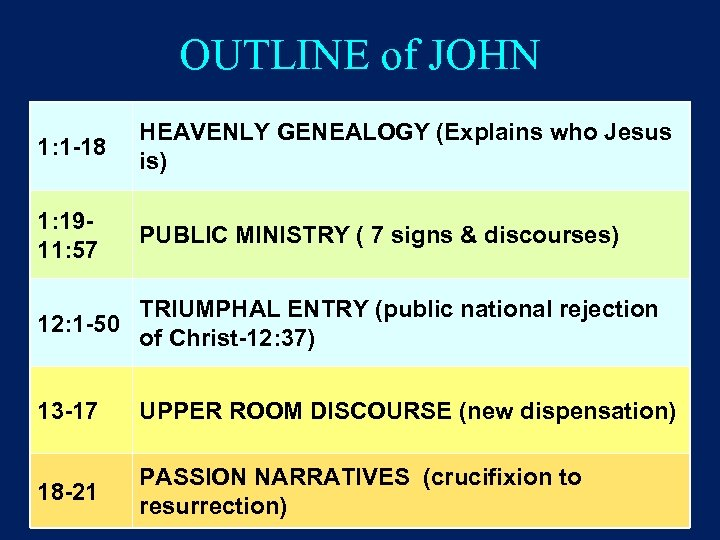 OUTLINE of JOHN 1: 1 -18 HEAVENLY GENEALOGY (Explains who Jesus is) 1: 1911: