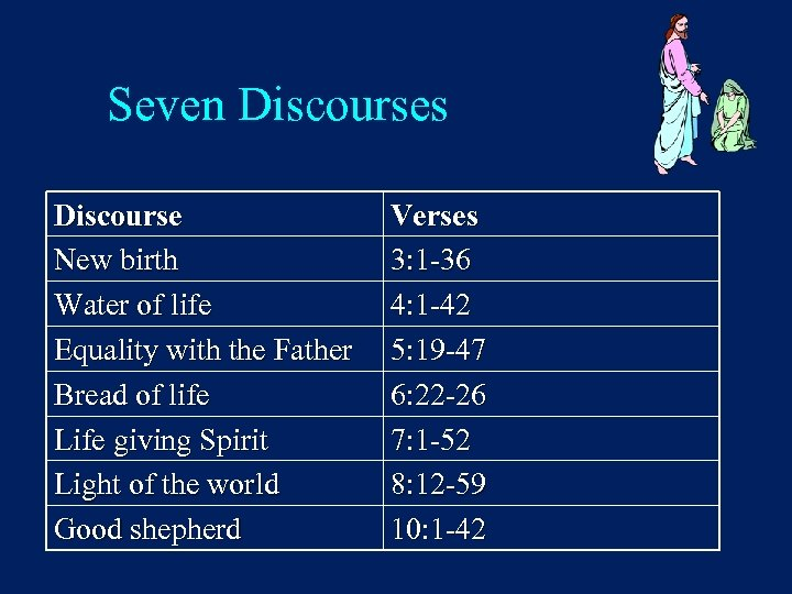 Seven Discourses Discourse New birth Water of life Equality with the Father Bread of