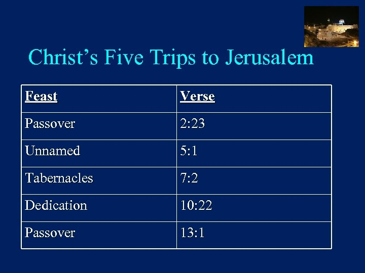 Christ's Five Trips to Jerusalem Feast Verse Passover 2: 23 Unnamed 5: 1 Tabernacles