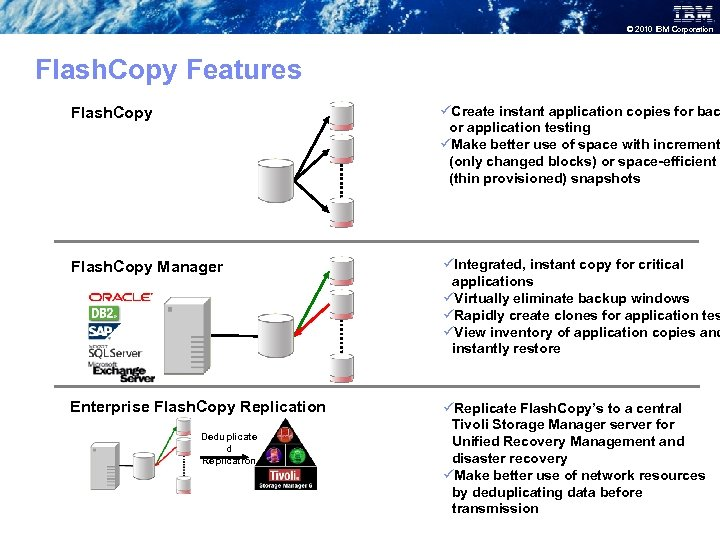 © 2010 IBM Corporation Flash. Copy Features Flash. Copy üCreate instant application copies for