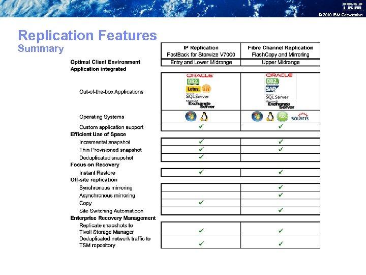 © 2010 IBM Corporation Replication Features Summary