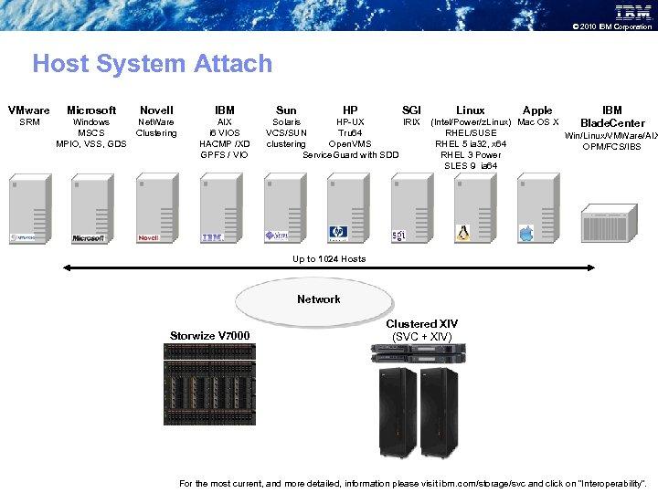© 2010 IBM Corporation Host System Attach VMware SRM Microsoft Novell Net. Ware Windows