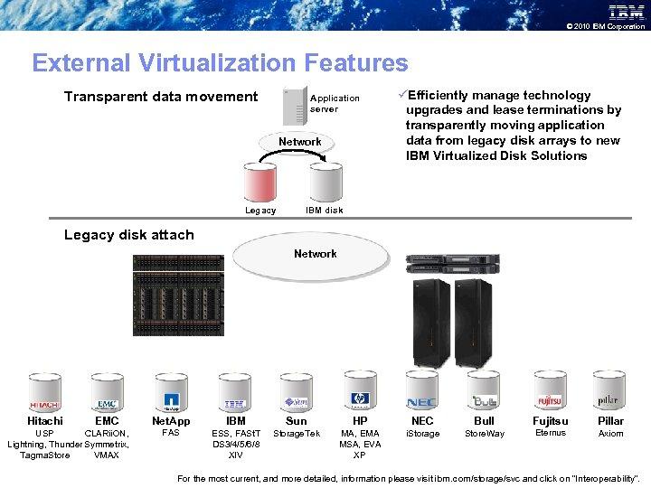 © 2010 IBM Corporation External Virtualization Features Transparent data movement Application server Network Legacy