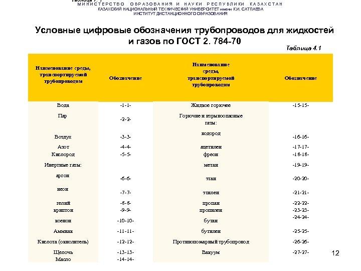 Таблица 7. 1 М И Н И С Т Е Р С Т В