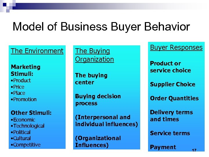 six roles in the buying center Identifying and interacting with this group—the buying team—is critical for both new sales and account growth if you don't know who the buying team is how different people influence the sale depends on their decision roles here are the 5 core decision roles of the buying team that you need to sell to.