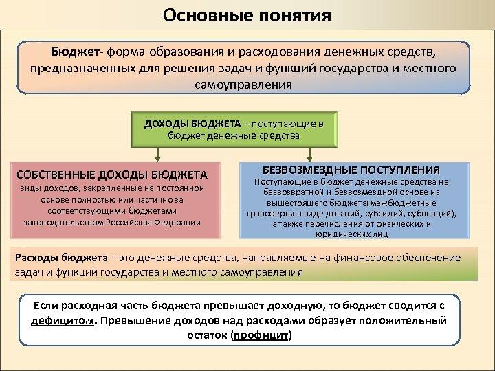 Основные понятия Бюджет- форма образования и расходования денежных средств, предназначенных для решения задач и