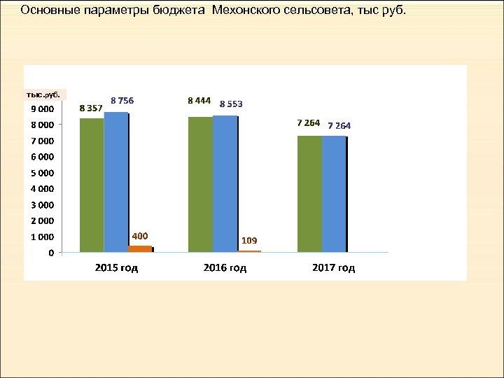 Основные параметры бюджета Мехонского сельсовета, тыс руб. тыс. руб.