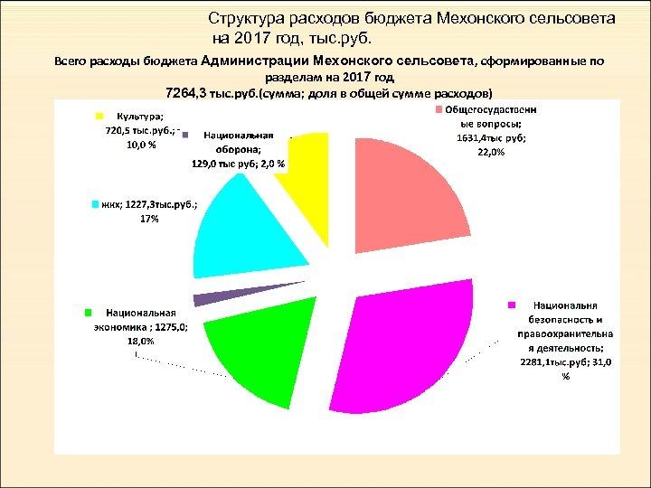 Структура расходов бюджета Мехонского сельсовета на 2017 год, тыс. руб. Всего расходы бюджета Администрации