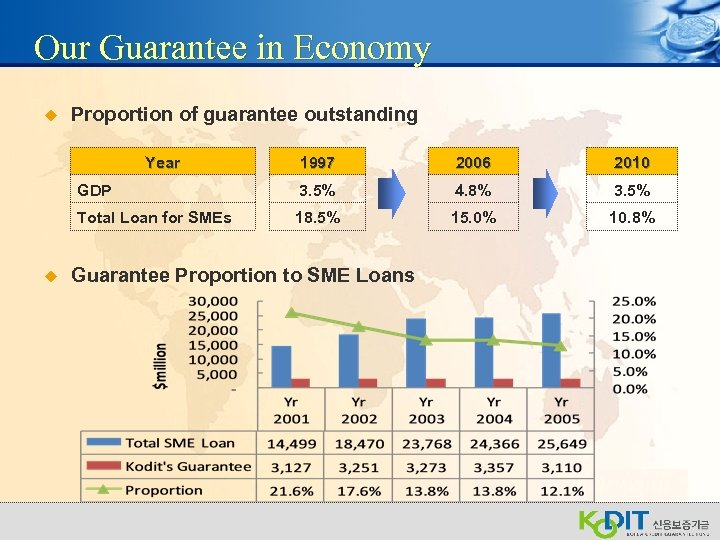 Our Guarantee in Economy u Proportion of guarantee outstanding Year 2006 2010 GDP 3.