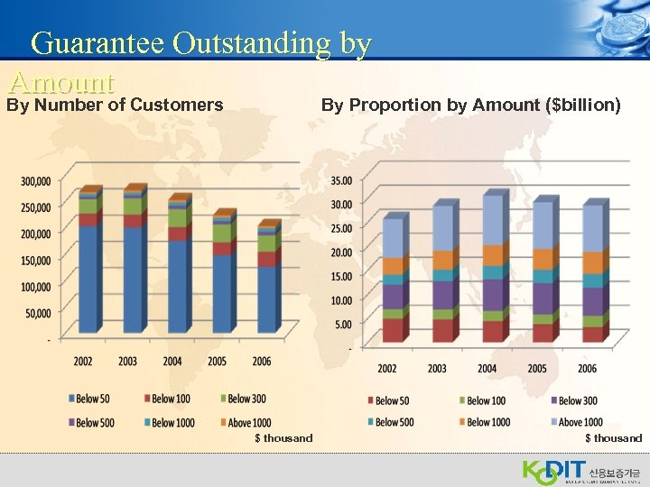 Guarantee Outstanding by Amount By Number of Customers By Proportion by Amount ($billion) $