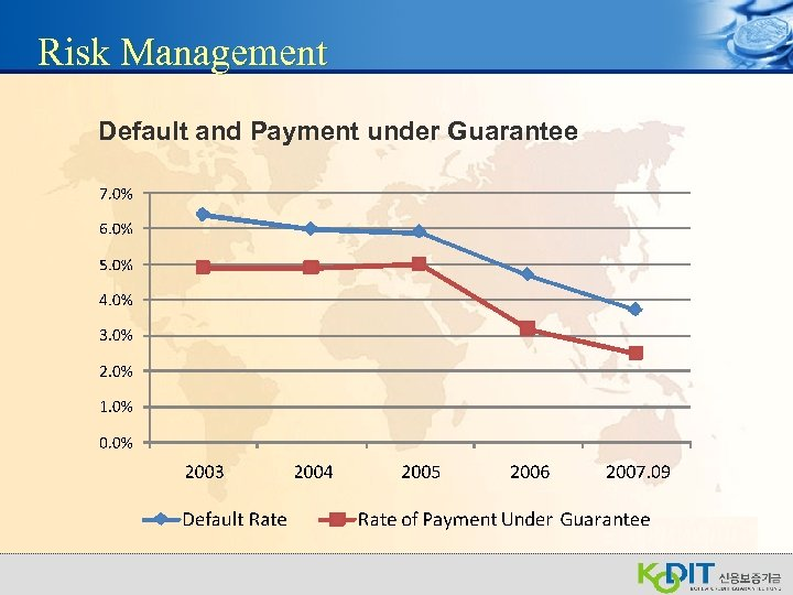 Risk Management Default and Payment under Guarantee