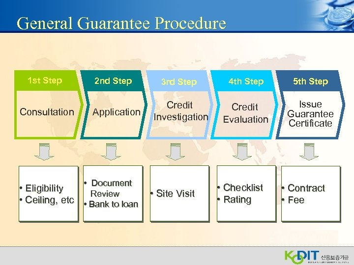 General Guarantee Procedure 1 st Step Consultation 2 nd Step Application Eligibility • Document
