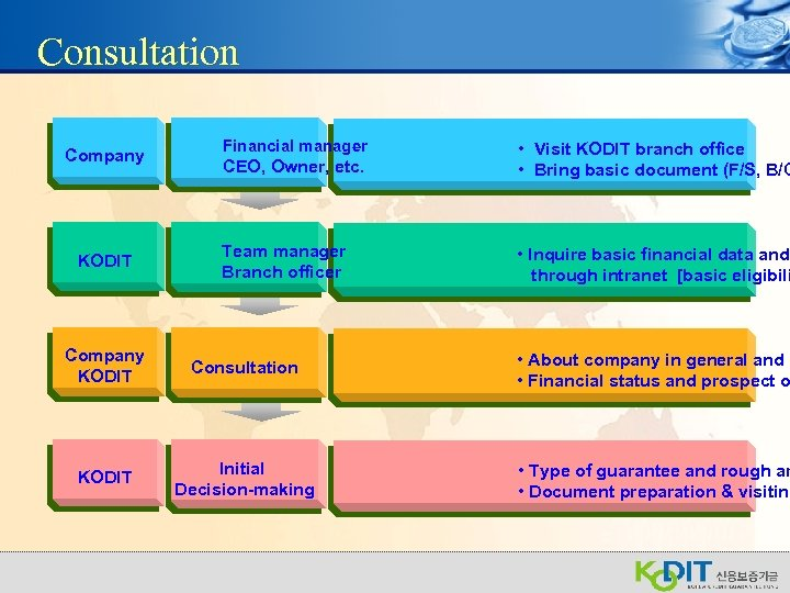Consultation Company KODIT Financial manager CEO, Owner, etc. • Visit KODIT branch office •