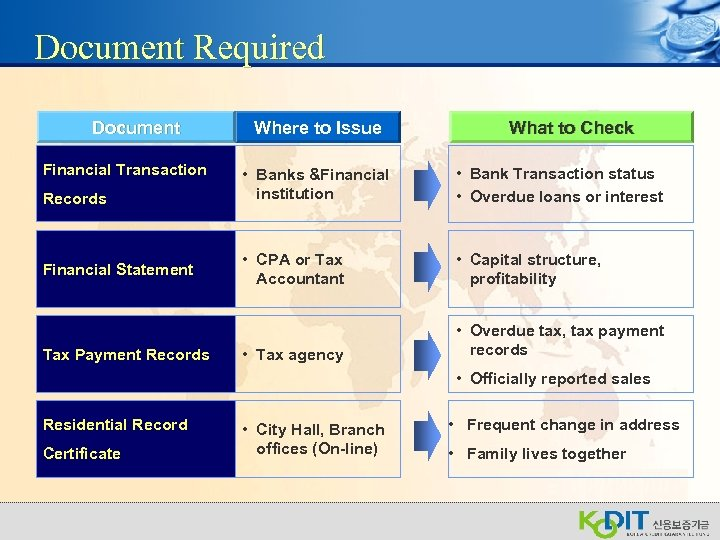 Document Required Document Financial Transaction Records Financial Statement Tax Payment Records Where to Issue