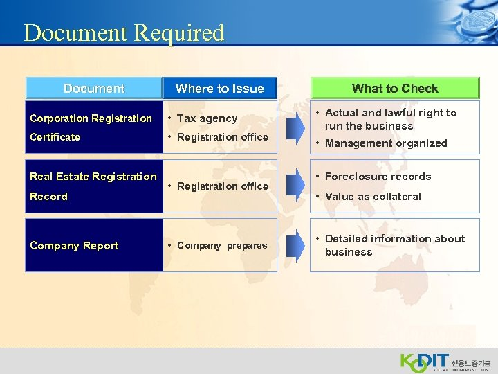 Document Required Document Where to Issue Corporation Registration • Tax agency Certificate • Registration