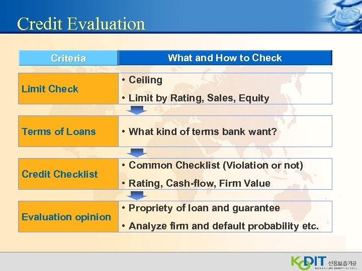 Credit Evaluation What and How to Check Criteria Limit Check Terms of Loans Credit