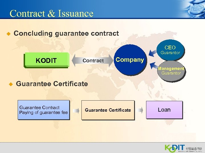 Contract & Issuance u Concluding guarantee contract CEO Guarantor KODIT Contract Company Management Guarantor