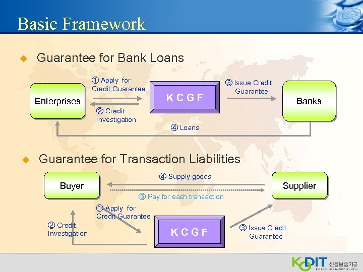 Basic Framework u Guarantee for Bank Loans ① Apply for Credit Guarantee Enterprises KCGF