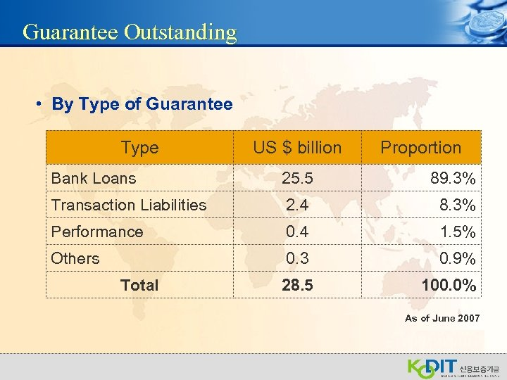 Guarantee Outstanding • By Type of Guarantee Type US $ billion Proportion Bank Loans