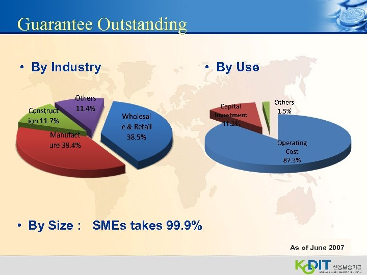 Guarantee Outstanding • By Industry • By Use • By Size : SMEs takes