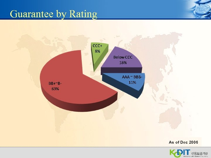 Guarantee by Rating As of Dec 2006