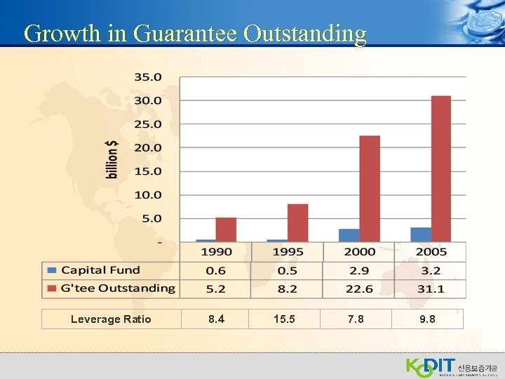 Growth in Guarantee Outstanding Leverage Ratio 8. 4 15. 5 7. 8 9. 8
