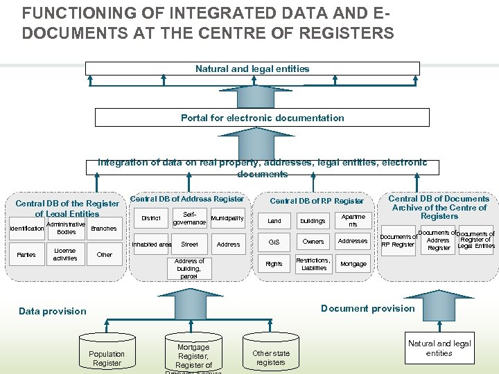 FUNCTIONING OF INTEGRATED DATA AND EDOCUMENTS AT THE CENTRE OF REGISTERS Natural and legal