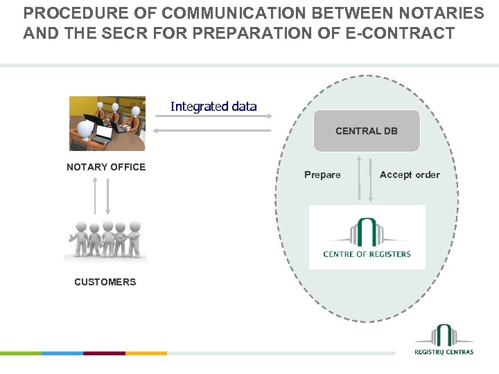 PROCEDURE OF COMMUNICATION BETWEEN NOTARIES AND THE SECR FOR PREPARATION OF E-CONTRACT Integrated data