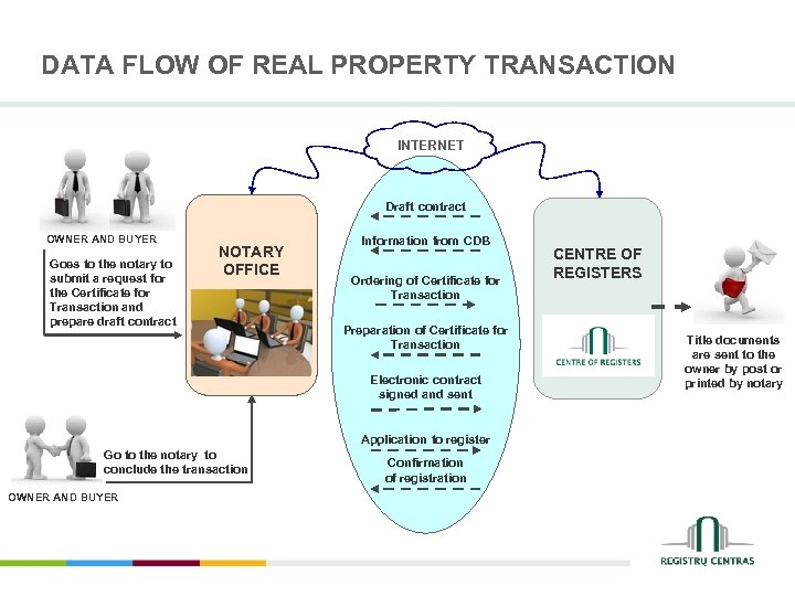DATA FLOW OF REAL PROPERTY TRANSACTION INTERNET Draft contract OWNER AND BUYER Goes to