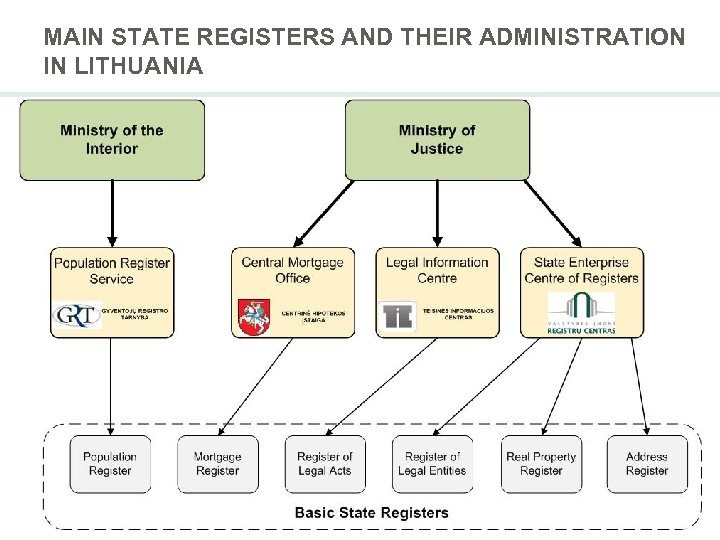 MAIN STATE REGISTERS AND THEIR ADMINISTRATION IN LITHUANIA
