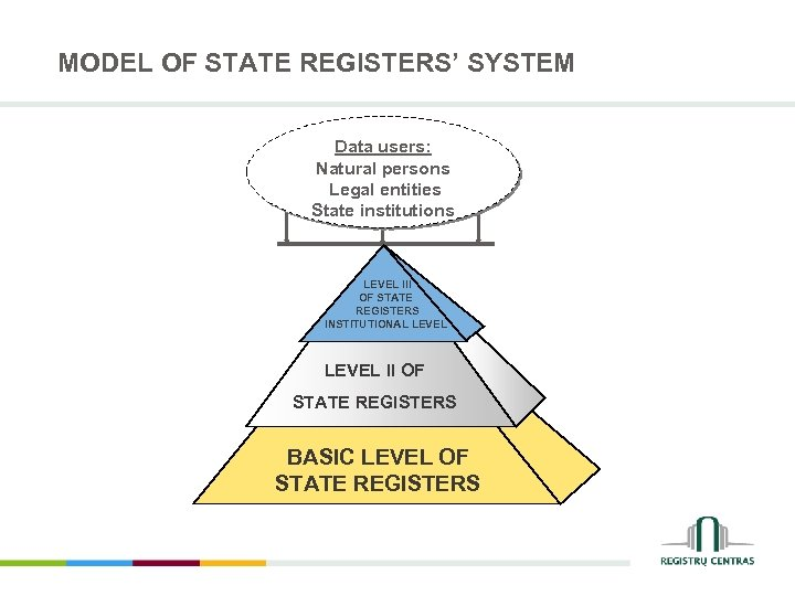 MODEL OF STATE REGISTERS' SYSTEM Data users: Natural persons Legal entities State institutions LEVEL