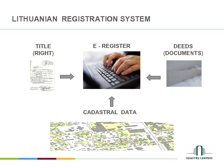 LITHUANIAN REGISTRATION SYSTEM TITLE (RIGHT) E - REGISTER CADASTRAL DATA DEEDS (DOCUMENTS)