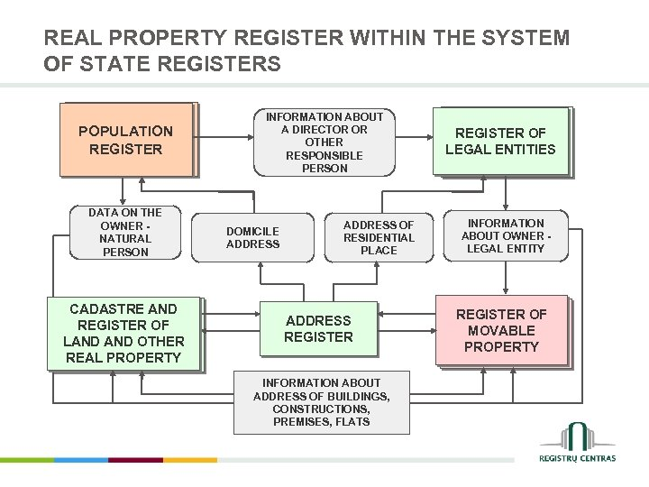 REAL PROPERTY REGISTER WITHIN THE SYSTEM OF STATE REGISTERS POPULATION REGISTER DATA ON THE