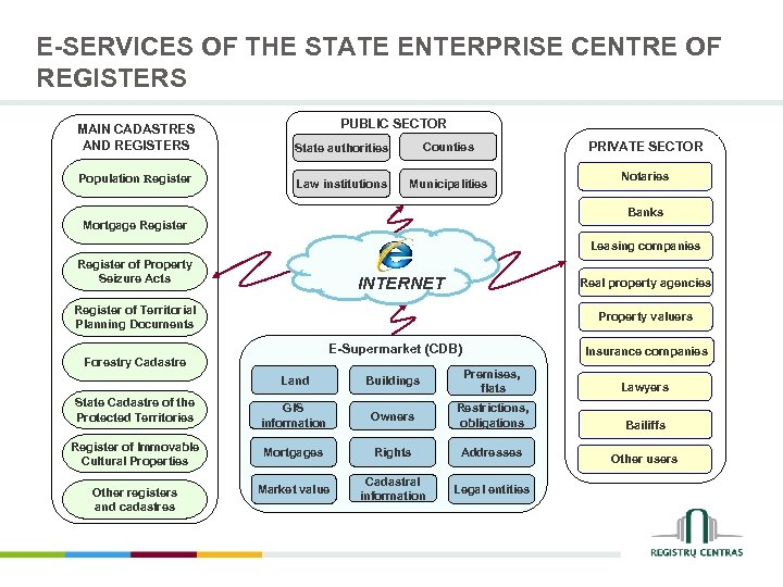 E-SERVICES OF THE STATE ENTERPRISE CENTRE OF REGISTERS PUBLIC SECTOR MAIN CADASTRES AND REGISTERS