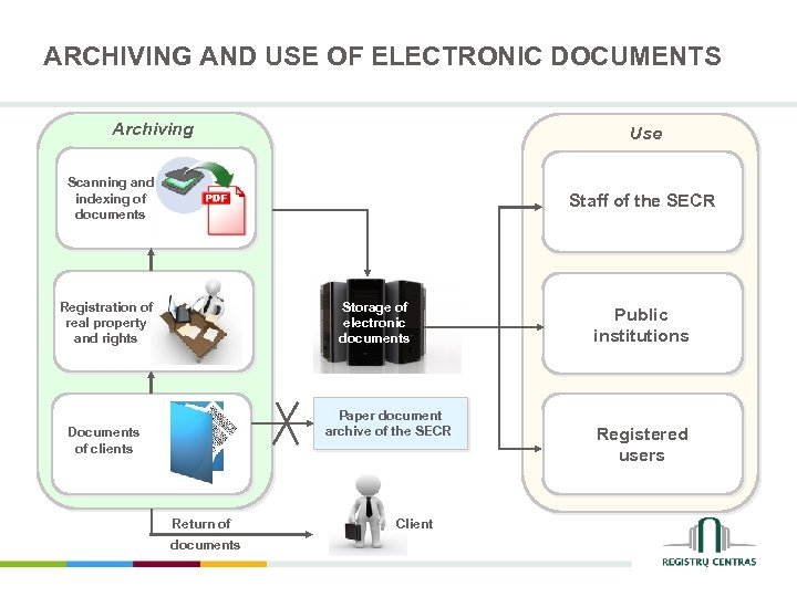 ARCHIVING AND USE OF ELECTRONIC DOCUMENTS Archiving Archyvavimas Use Scanning and Dokumentų indexing of
