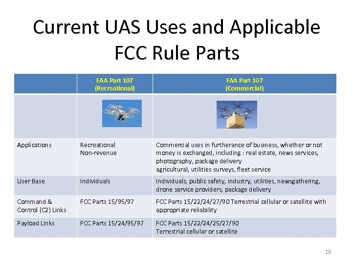 Current UAS Uses and Applicable FCC Rule Parts FAA Part 107 (Recreational) FAA Part