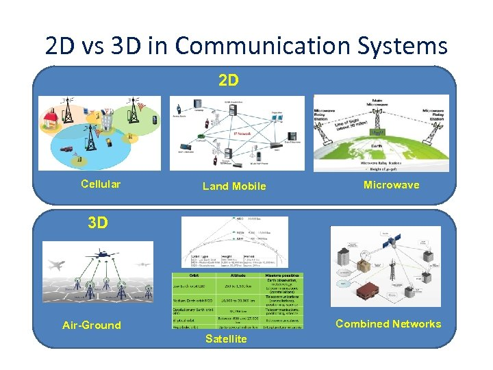 2 D vs 3 D in Communication Systems 2 D Cellular Land Mobile Microwave
