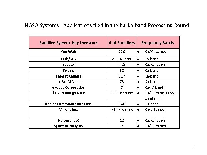 NGSO Systems - Applications filed in the Ku-Ka-band Processing Round Satellite System Key Investors