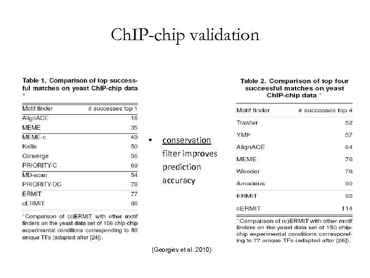 Ch. IP-chip validation • conservation filter improves prediction accuracy (Georgiev et al. 2010)